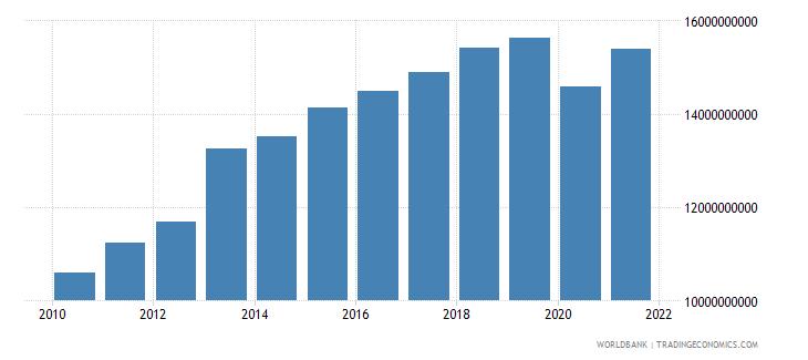 bahrain household final consumption expenditure us dollar wb data