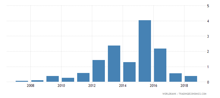 bahrain ict goods exports percent of total goods exports wb data