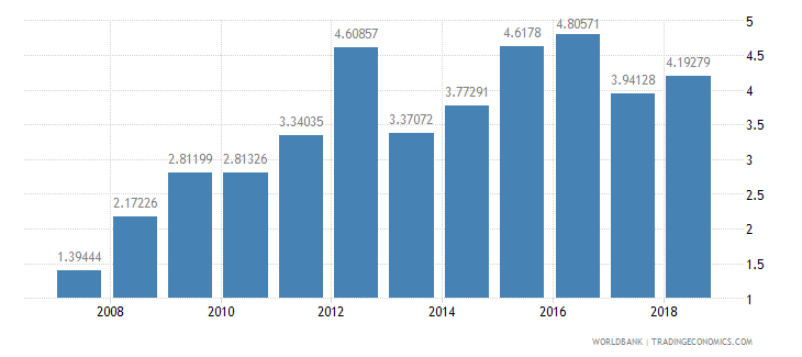 bahrain ict goods imports percent total goods imports wb data