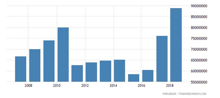 bahrain ict service exports bop current us$ wb data