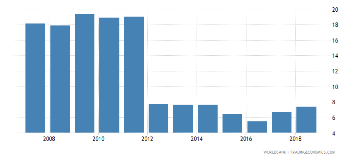 bahrain ict service exports percent of service exports bop wb data
