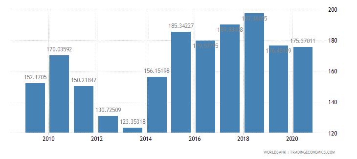 bahrain import volume index 2000  100 wb data