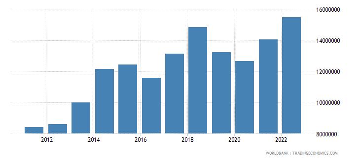 bahrain imports merchandise customs current us$ millions seas adj  wb data