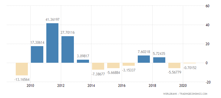 bahrain imports of goods and services annual percent growth wb data