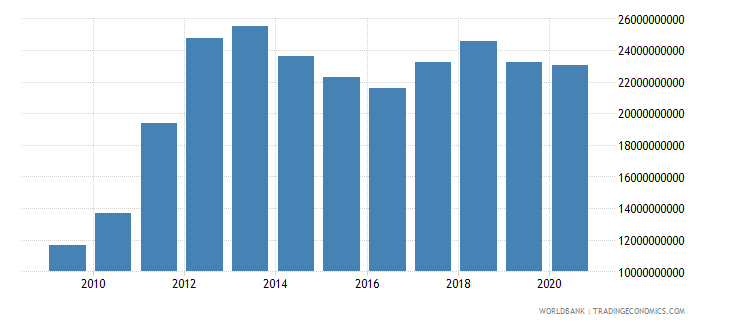 bahrain imports of goods and services constant 2000 us dollar wb data