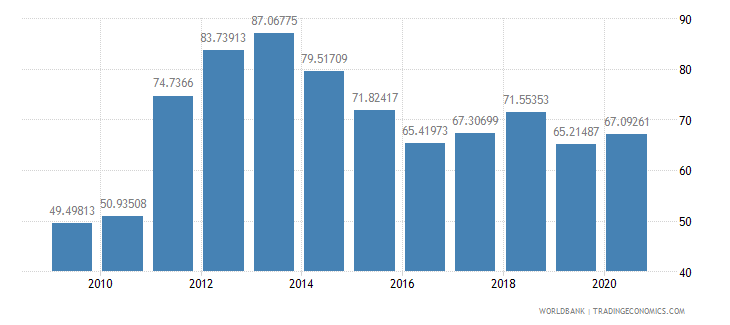 bahrain imports of goods and services percent of gdp wb data