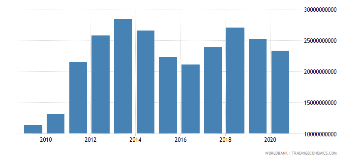 bahrain imports of goods and services us dollar wb data