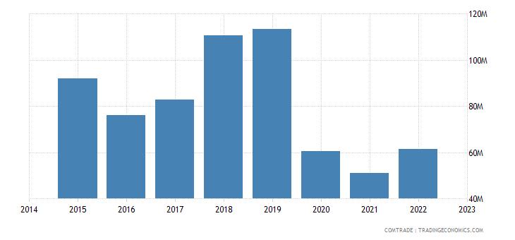 bahrain imports singapore