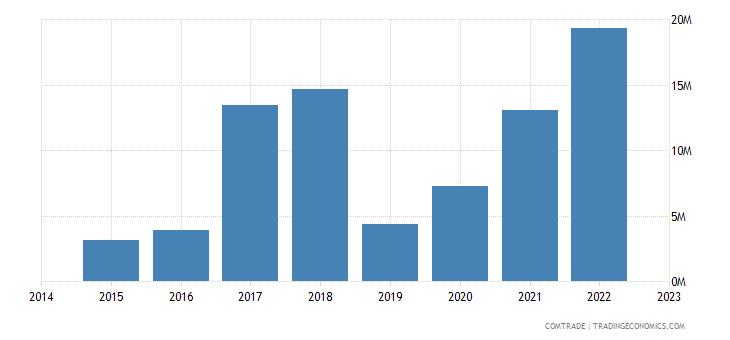 bahrain imports slovenia