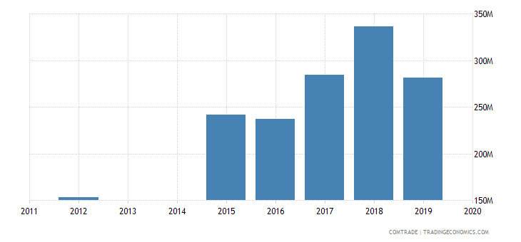 bahrain imports turkey