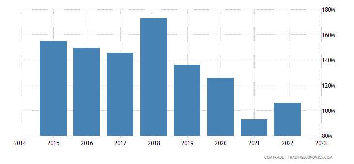 bahrain imports vietnam