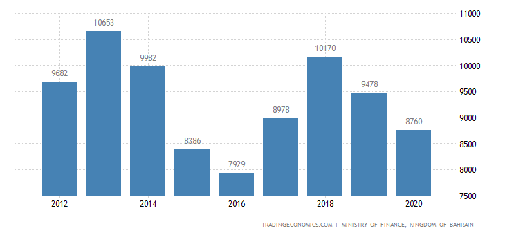 Bahrain Imports | 2019 | Data | Chart | Calendar | Forecast