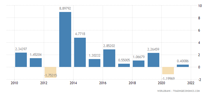 bahrain industry value added annual percent growth wb data