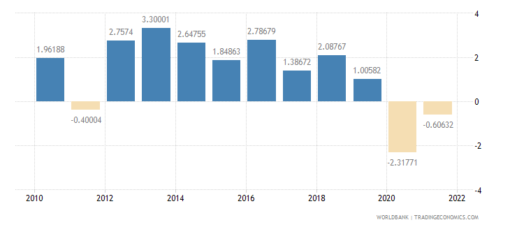 bahrain inflation consumer prices annual percent wb data