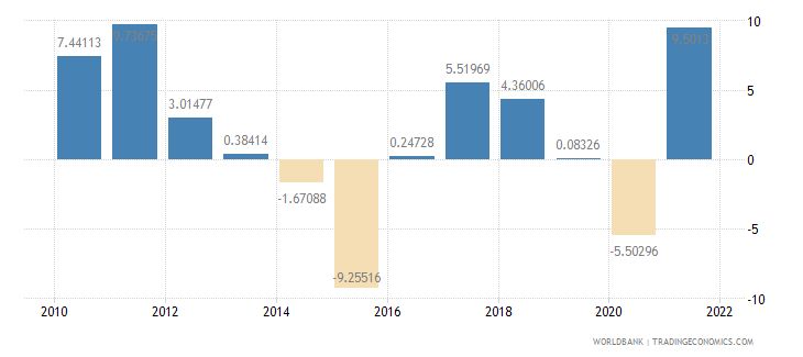 bahrain inflation gdp deflator annual percent wb data