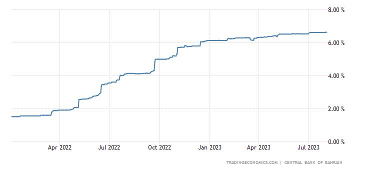 Bahrain Three Month Interbank Rate