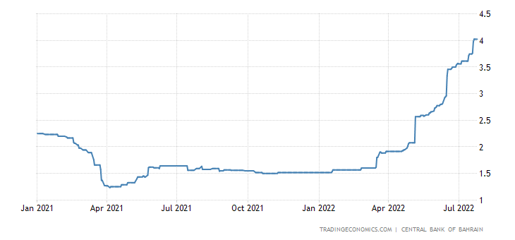 Bahrain Three Month Interbank Rate