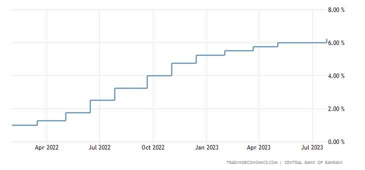 Bahrain Interest Rate