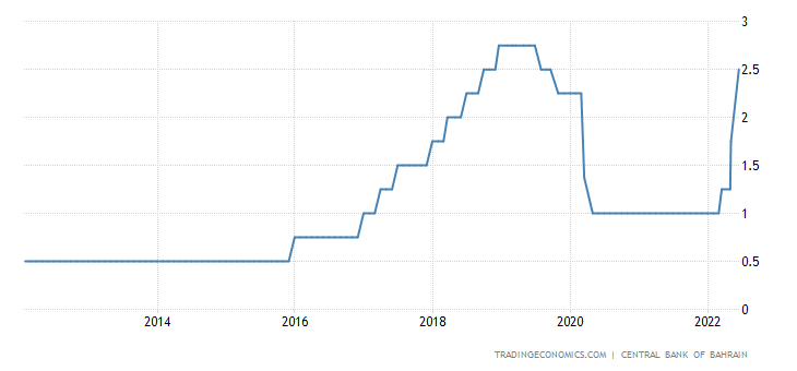 Bahrain Interest Rate