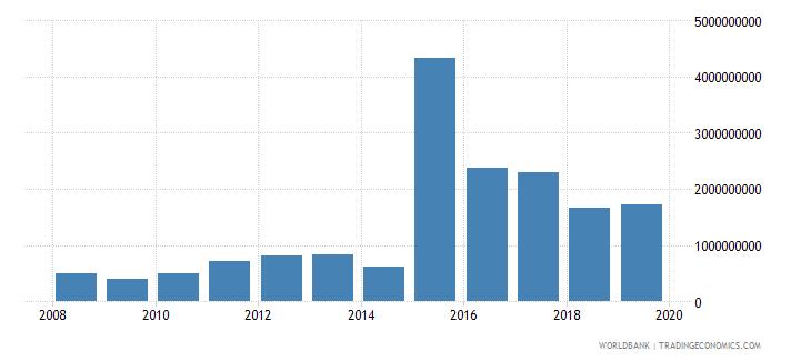 bahrain international tourism expenditures for travel items us dollar wb data