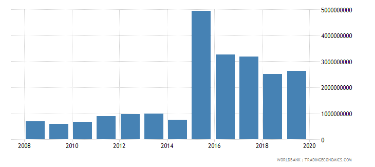 bahrain international tourism expenditures us dollar wb data