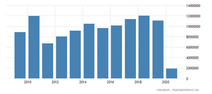 bahrain international tourism number of arrivals wb data
