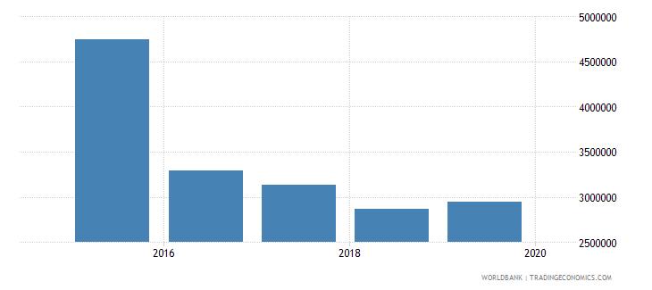 bahrain international tourism number of departures wb data