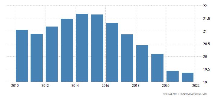 bahrain labor force female percent of total labor force wb data