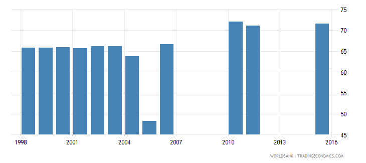 bahrain labor force participation rate total percent of total population ages 15 national estimate wb data