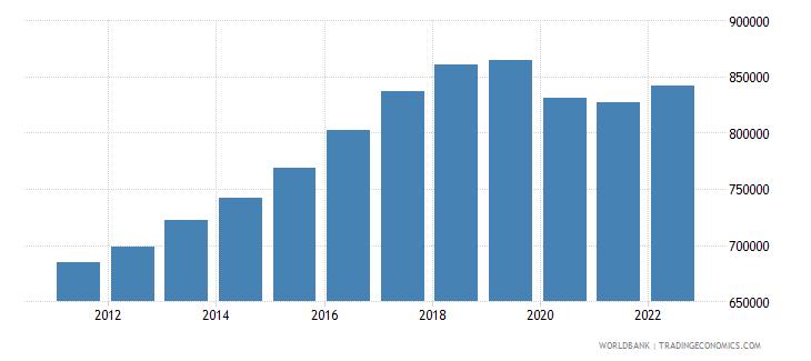 bahrain labor force total wb data