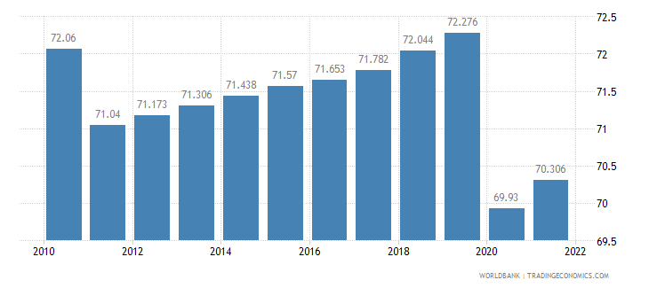 bahrain labor participation rate total percent of total population ages 15 plus  wb data