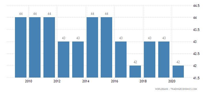 bahrain listed domestic companies total wb data