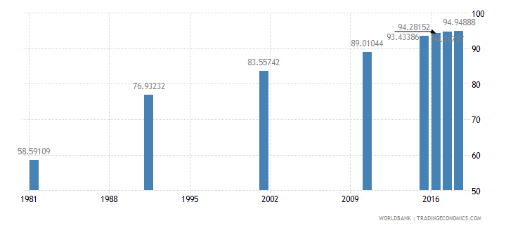 bahrain literacy rate adult female percent of females ages 15 and above wb data