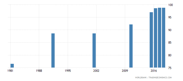 bahrain literacy rate adult male percent of males ages 15 and above wb data
