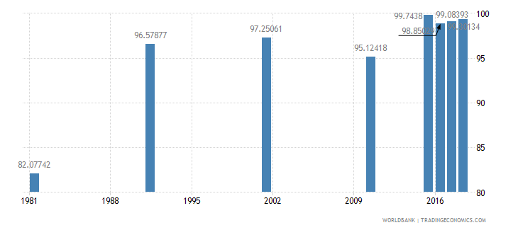 bahrain literacy rate youth female percent of females ages 15 24 wb data