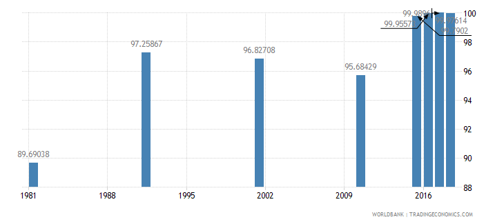 bahrain literacy rate youth male percent of males ages 15 24 wb data