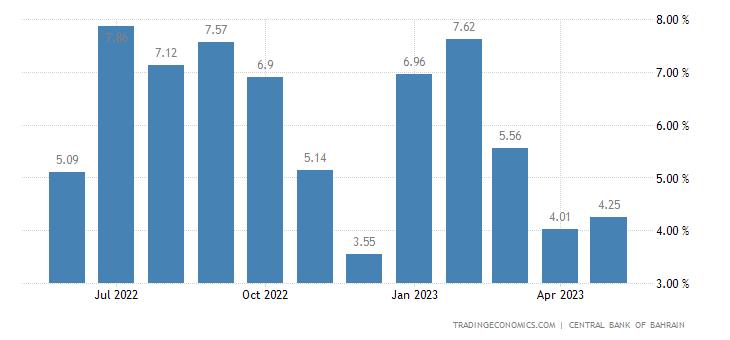 Bahrain Loan Growth