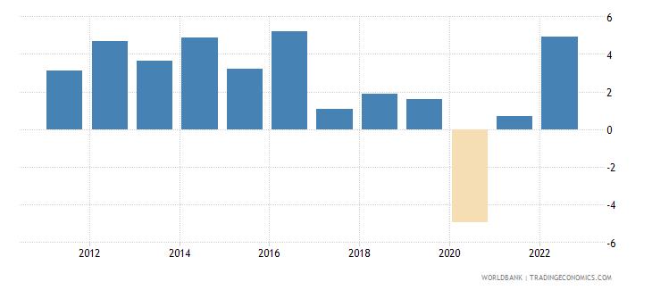 bahrain manufacturing value added annual percent growth wb data
