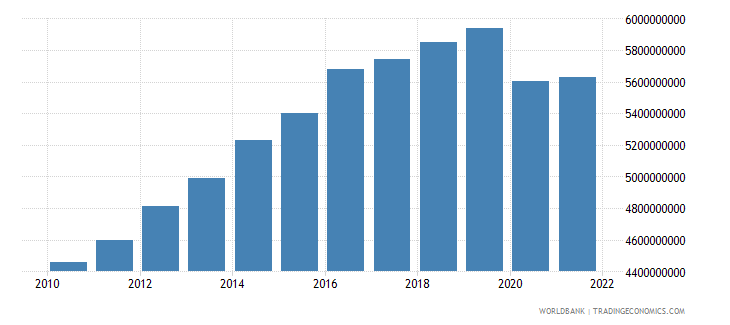 bahrain manufacturing value added constant 2000 us$ wb data