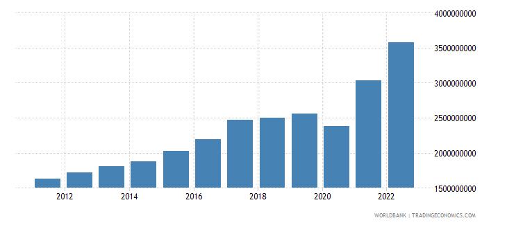 bahrain manufacturing value added current lcu wb data