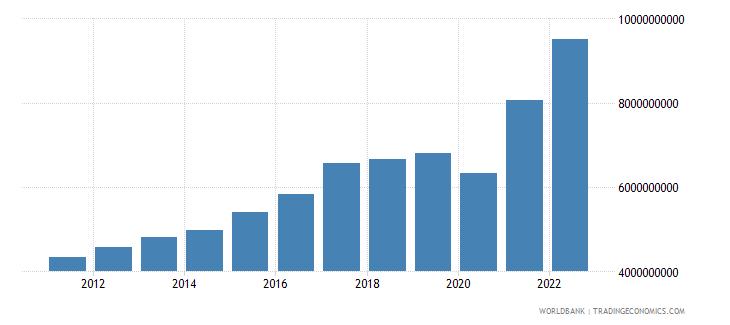 bahrain manufacturing value added us dollar wb data