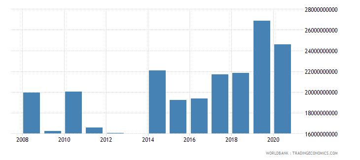 bahrain market capitalization of listed companies us dollar wb data