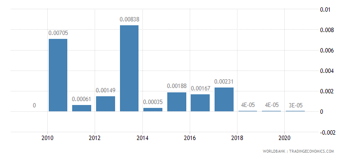bahrain merchandise exports by the reporting economy residual percent of total merchandise exports wb data
