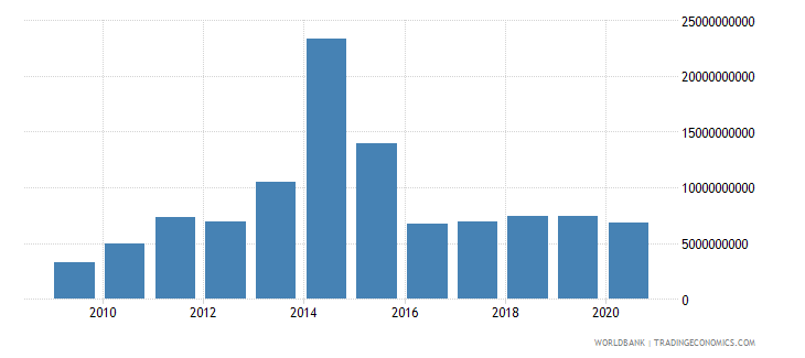 bahrain merchandise exports by the reporting economy us dollar wb data