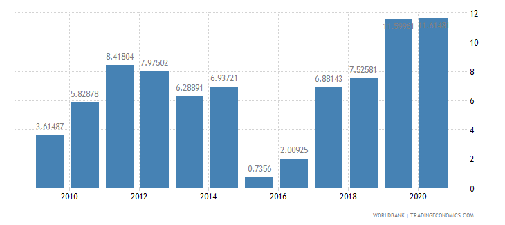 bahrain merchandise exports to developing economies in east asia  pacific percent of total merchandise exports wb data