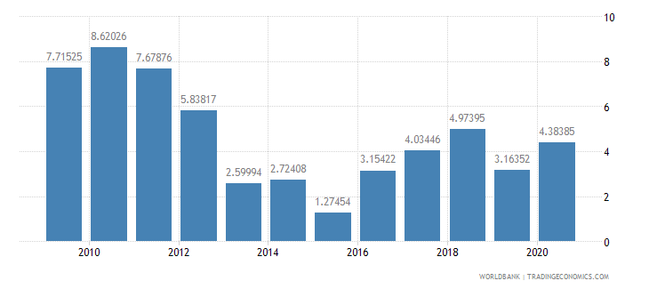 bahrain merchandise exports to developing economies in south asia percent of total merchandise exports wb data