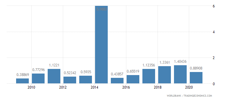 bahrain merchandise exports to developing economies in sub saharan africa percent of total merchandise exports wb data