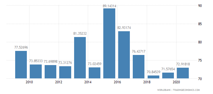bahrain merchandise exports to high income economies percent of total merchandise exports wb data