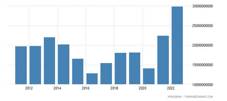bahrain merchandise exports us dollar wb data