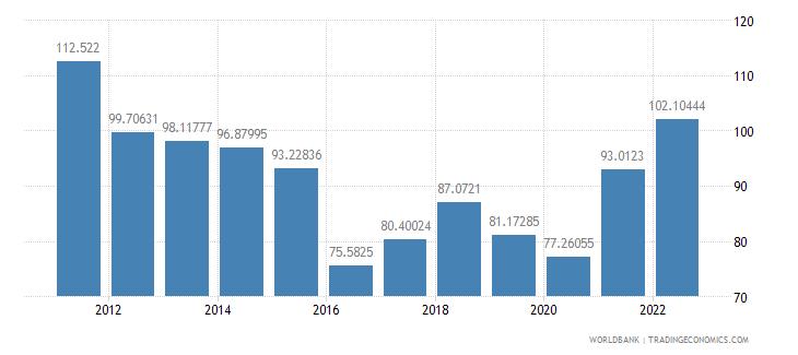 bahrain merchandise trade percent of gdp wb data